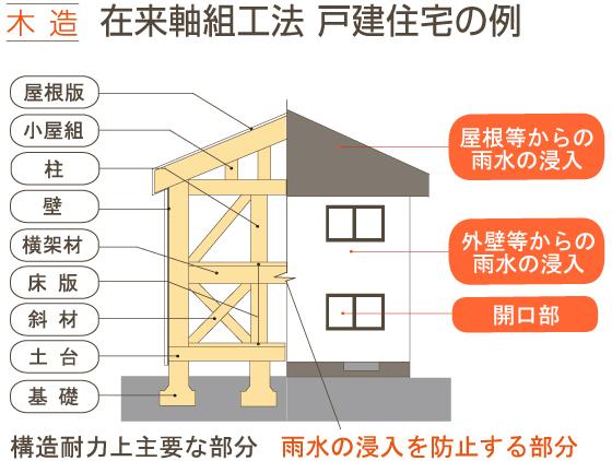 未来の家 保険