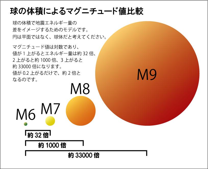 図で見るマグネチュード値