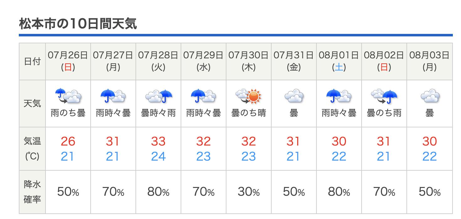 2020 梅雨明け予想