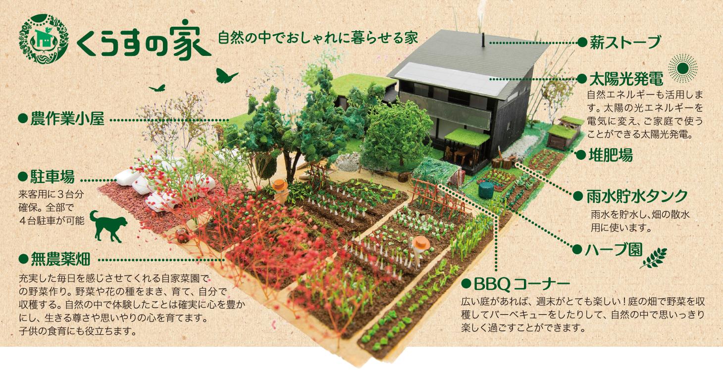 くらすの家模型
